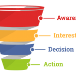Creating Your Sales Offer Funnel