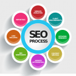SEO Site Structure